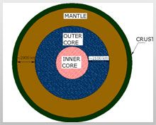 Fig. 1 - Earth's Core & Crust Showing 4 Layers of Earth's Body